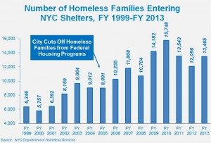 HomelessFamiliesShelters2013